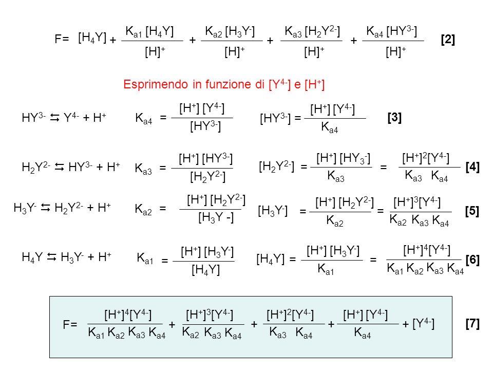 Ka1 [H4Y] Ka2. [H3Y-] Ka3. [H2Y2-] Ka4. [HY3-] F= [H4Y] + + + + [2] [H]+ [H]+ [H]+ [H]+
